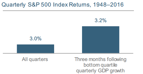 3rd Quarter Market Review GDP and Equity Returns Abacus Wealth