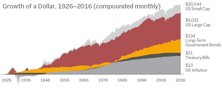 investment-growth-2016-v2