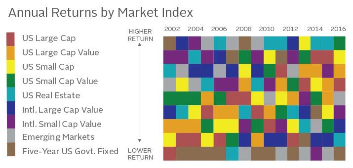 investment-timing-2016-v2
